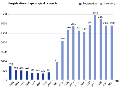 Graph - Registration of geological projects