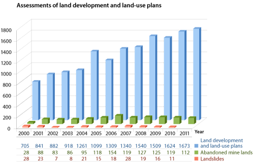 Graph - Assessments of land developments and land-use plans
