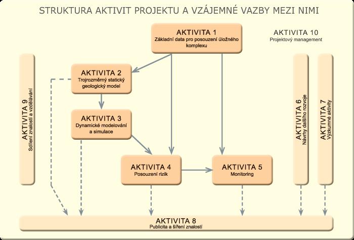 Struktura aktivit projektu a vzájemné vazby mezi nimi