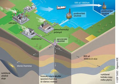 Geologické ukládání CO2