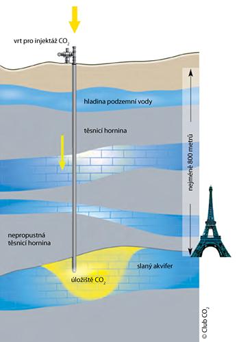 Průřez podzemním úložištěm CO2
