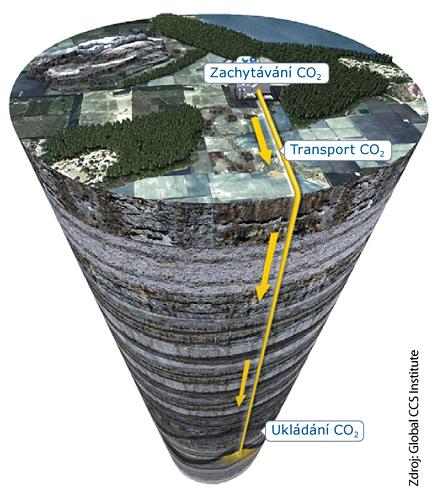 Proces zachytávání a ukládání CO2