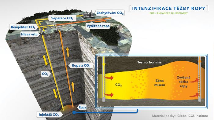Intenzifikace těžby ropy