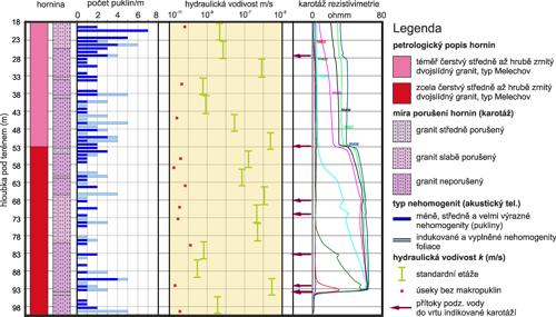 Příklad komplexního grafického zpracování dat zvrtu MEV-1 lokalita Melechov vrámci projektu MPO FR-TI1/367.