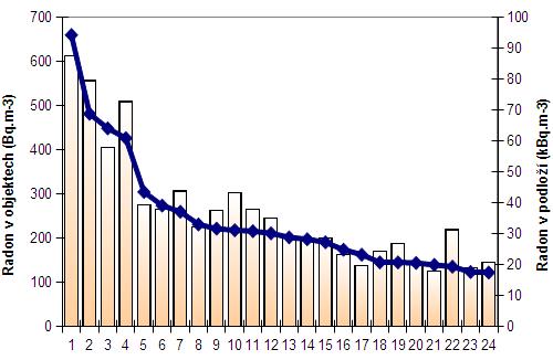 Graf - vztah radonu v objektech a v podloží