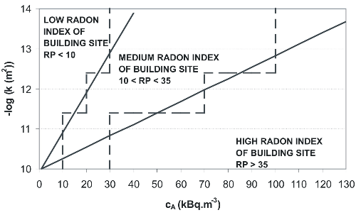 Detailed radon index classification based on the permeability measurements of all sampling probes