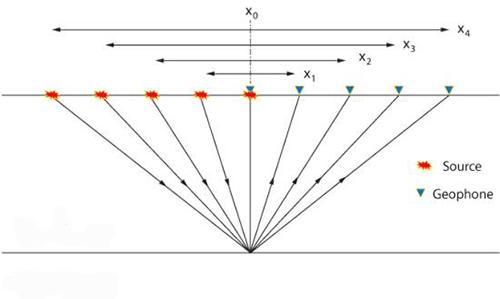 Geometrie měření při metodě společného reflexního bodu