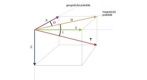 Složky GMP. T = totální vektor indukce GMP, H = horizontální složka, Z = vertikální složka, D = deklinace, I = inklinace