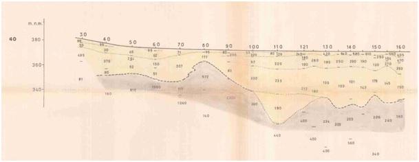 Ukázka interpretovaného geoelektrického řezu dle VES (1989).