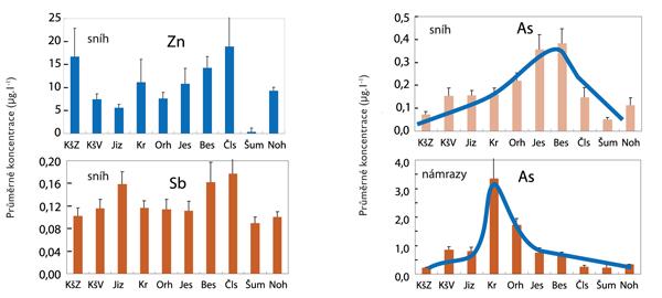 Grafy - zinek, antimon, arzén