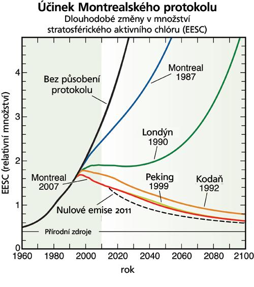 Účinek Montrealského protokolu