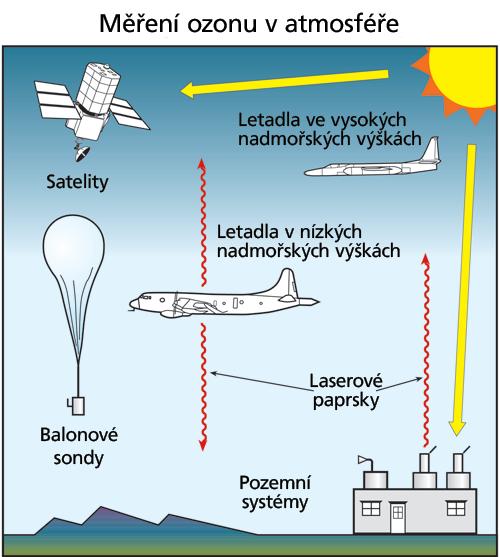 Jak se měří ozon