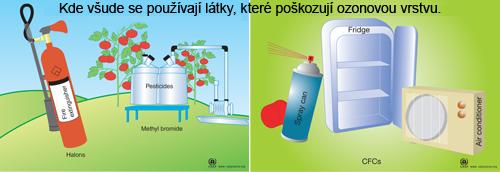 Kde všude se látky, které poškozují ozonovou vrstvu, používají