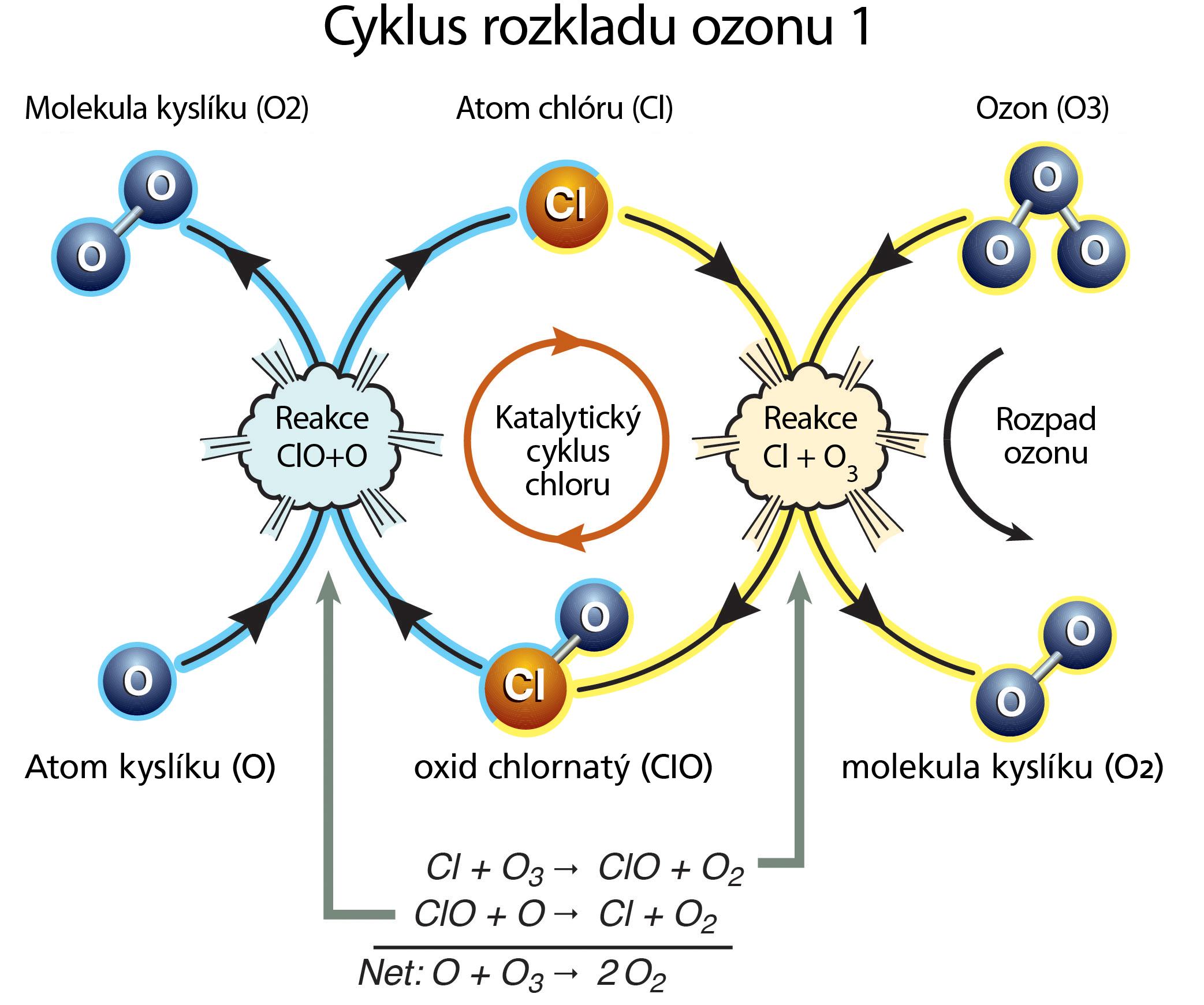 Cyklus rozpadu ozonu
