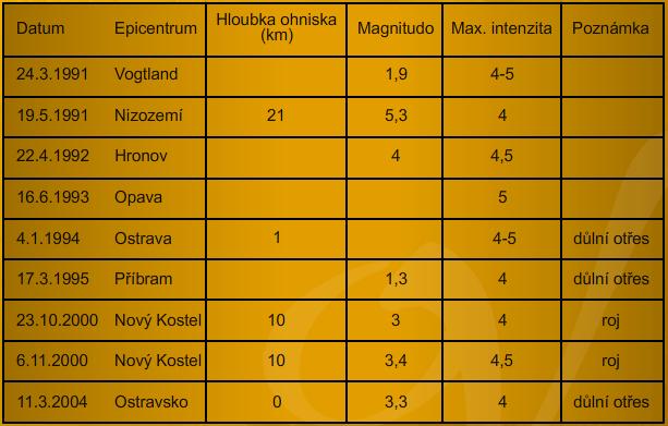 Přehled některých zemětřesení v České republice o intenzitě 4 a vyšší