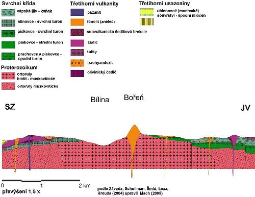Ukázka geologického řezu a legendy, povinných součástí geologické mapy.