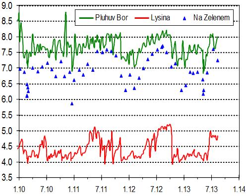 Týdenní hodnoty pH povrchových vod na Lysině a Pluhově boru a měsíční hodnoty na povodí Na Zeleném